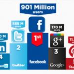 Corso social media marketing e turismo 2.0